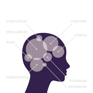 Je suis débrouillarde, organisée, indépendante, créative, minutieuse, écolo, pragmatique, paresseuse